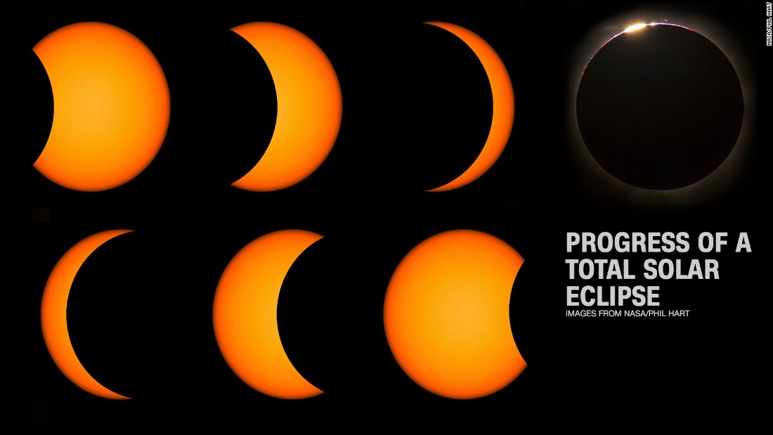 Solar Eclips Process